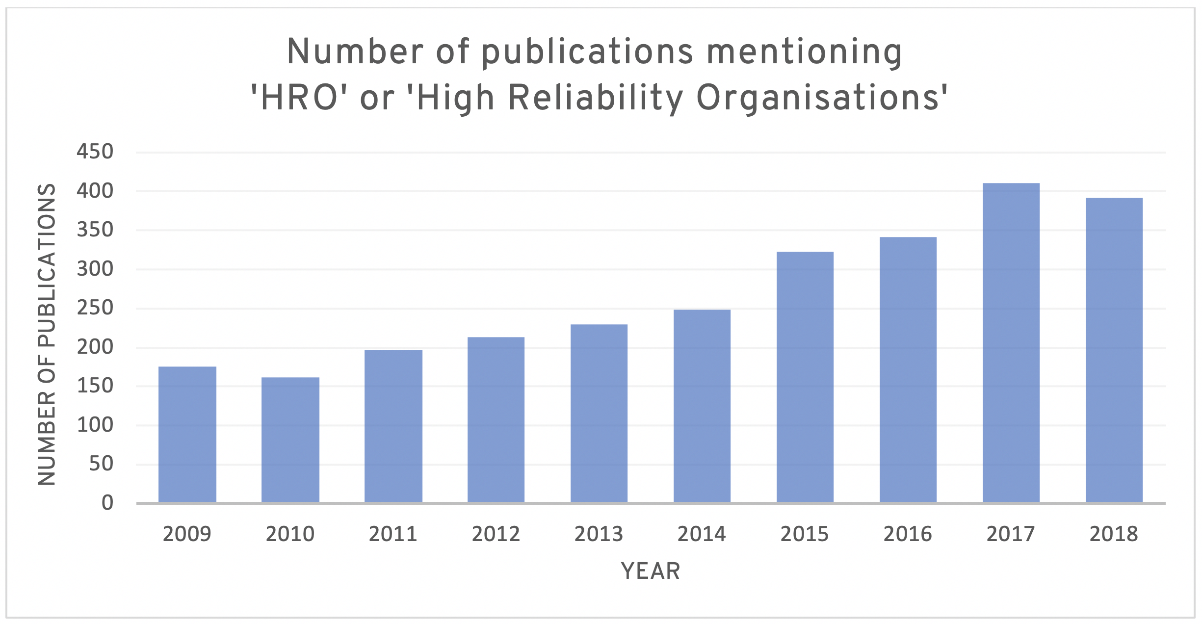 number-of-publications-mentioning-hro-high-reliability-organisations